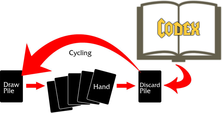 How Codex cards are added to the player deck during the game.